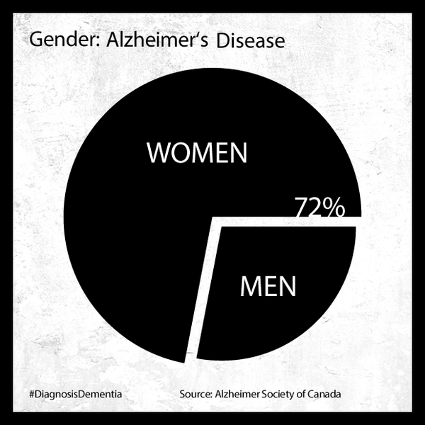 Alzheimer's Disease, statistique of Alzheimer Society of Canada